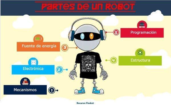 Partes-de-un-robot-Flexbot